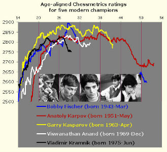 Chessmetrics of 5 of The Most Strongest Chess Players