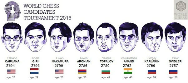 World Chess Championship 2016 Candidates